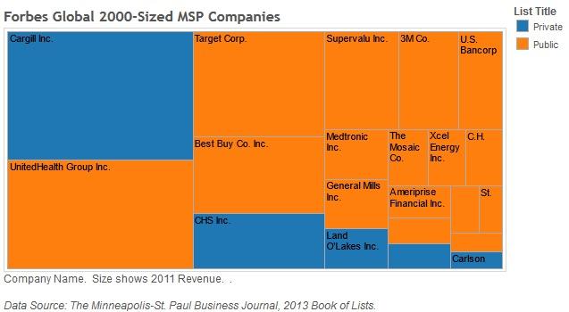 ForbesGlobal2000-sizedCompaniesMSP
